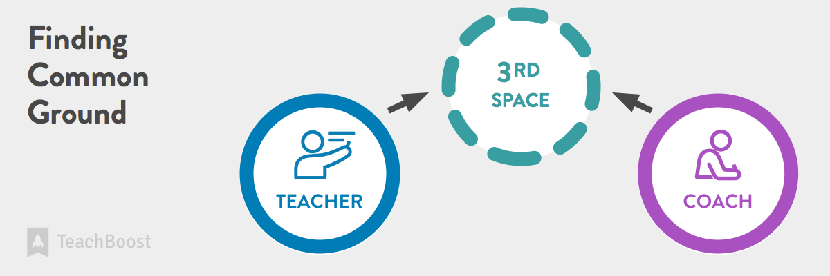 Graphic 2 - Teacher and Coach Moving to 3rd Space