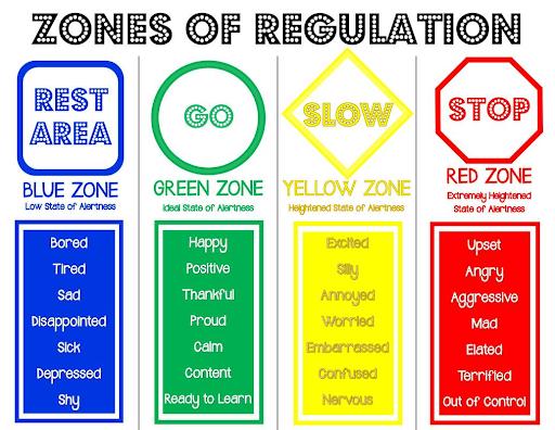 Halverson - Zones of regulation