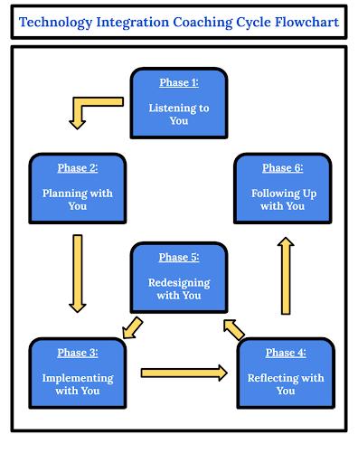 Technology Integration Coaching Cycles Flowchart