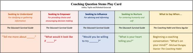 Taplin -Coaching Card 2