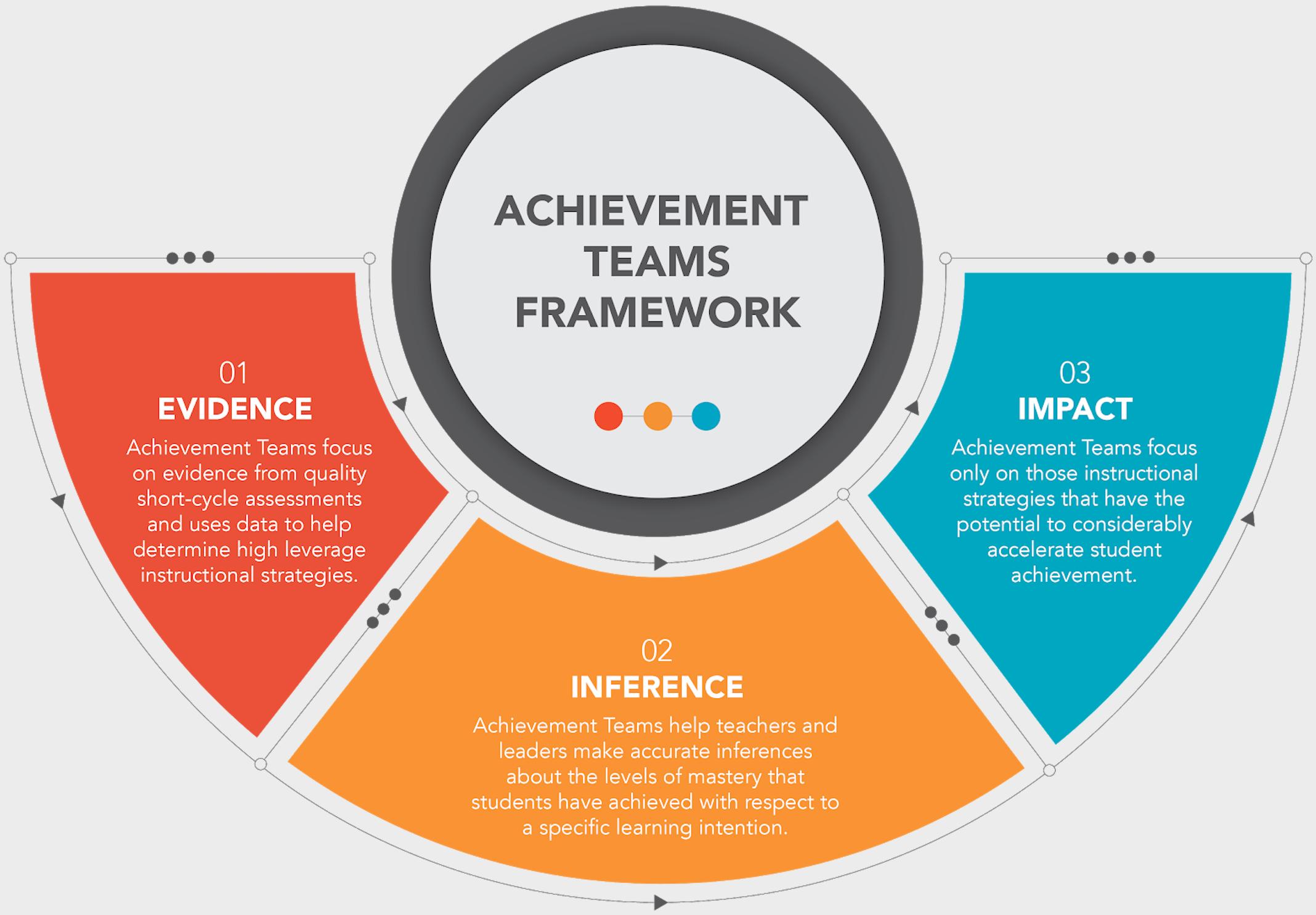 Ventura - Achievement Teams Framework (Cropped)