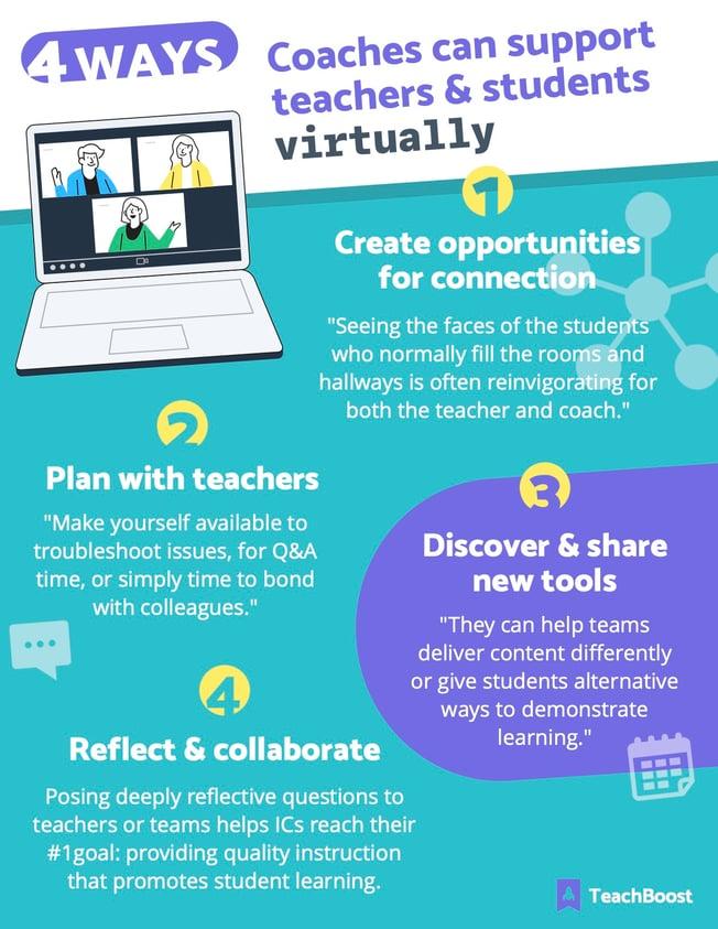 Infographic - Van Den Berg - 4 Ways Support Virtually